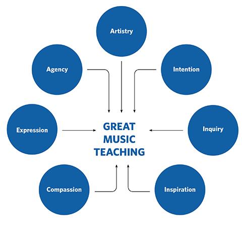 Teacher Framework